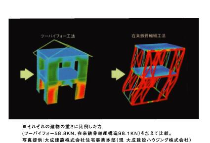 それぞれの建物の重さに比例した力