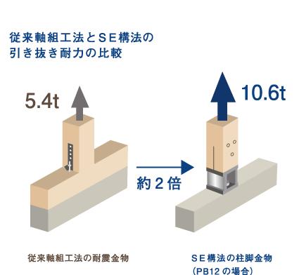 工法の比較
