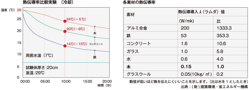 熱伝導率比較実験結果と書く素材の熱伝導率