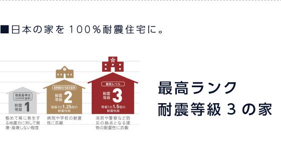 最高ランク耐震等級3の家